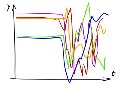 Нестандартная кластеризация, часть 3: приёмы и метрики для кластеризации временных рядов - 113