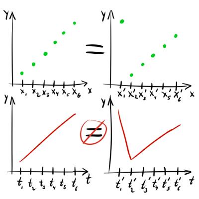 Нестандартная кластеризация, часть 3: приёмы и метрики для кластеризации временных рядов - 14