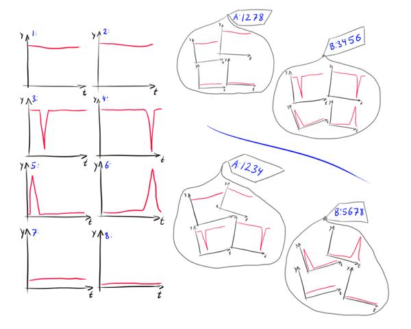Нестандартная кластеризация, часть 3: приёмы и метрики для кластеризации временных рядов - 15