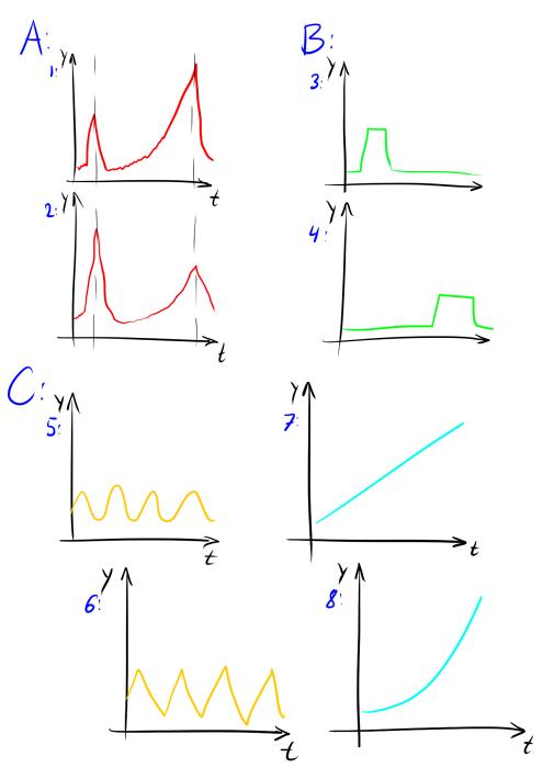 Нестандартная кластеризация, часть 3: приёмы и метрики для кластеризации временных рядов - 19