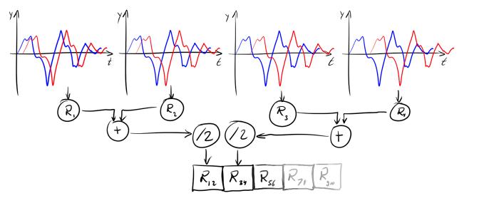 Нестандартная кластеризация, часть 3: приёмы и метрики для кластеризации временных рядов - 20