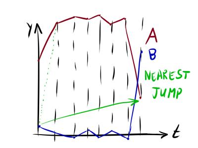 Нестандартная кластеризация, часть 3: приёмы и метрики для кластеризации временных рядов - 51