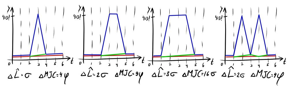 Нестандартная кластеризация, часть 3: приёмы и метрики для кластеризации временных рядов - 60