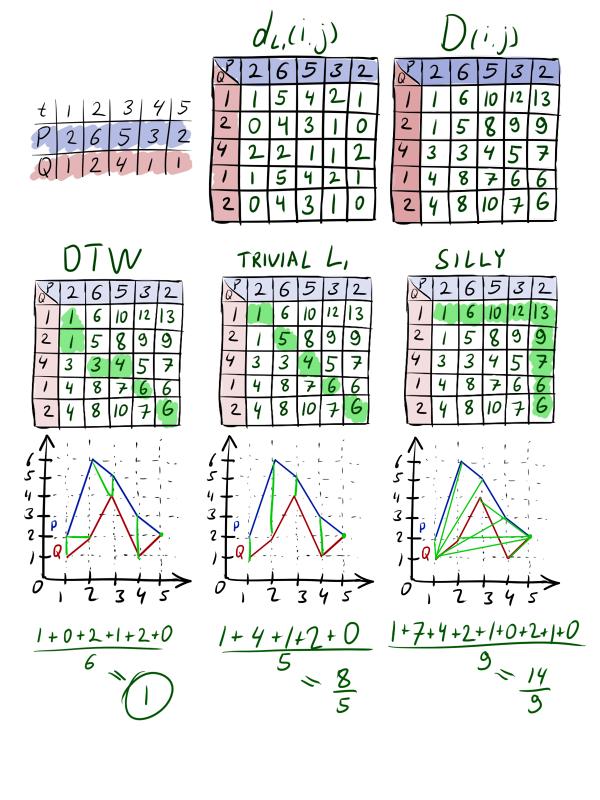 Нестандартная кластеризация, часть 3: приёмы и метрики для кластеризации временных рядов - 71