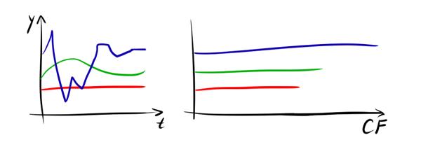 Нестандартная кластеризация, часть 3: приёмы и метрики для кластеризации временных рядов - 87