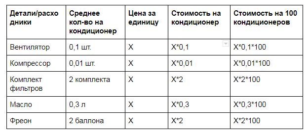 Бюджет на эксплуатацию дата-центра: инструкция по составлению - 2