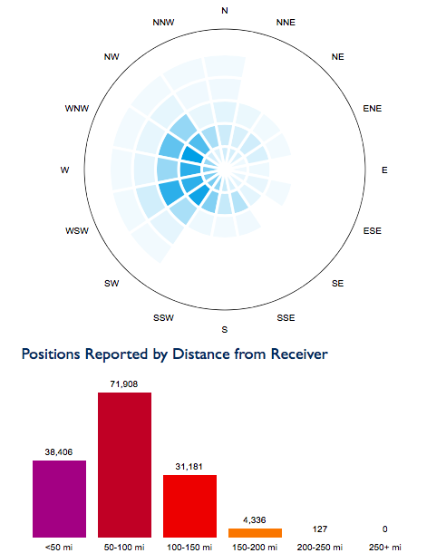 positions reported by distance
