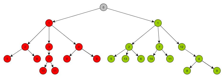 Сравнение* древовидных графов - 2