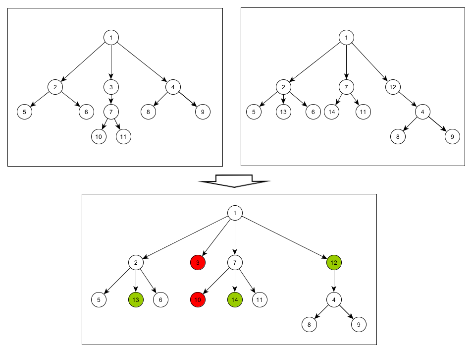 Сравнение* древовидных графов - 1