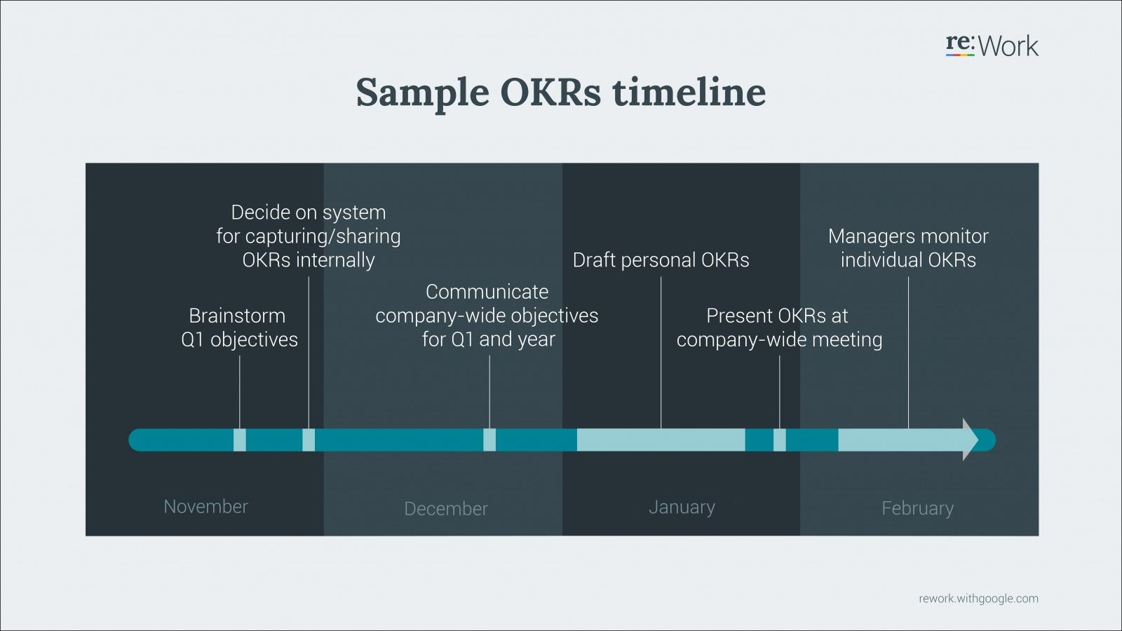 Google re:Work — Руководство: Постановка целей с помощью OKR (перевод) - 1