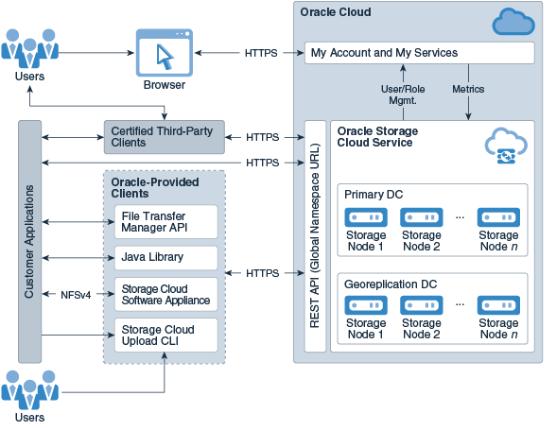 Oracle Storage Cloud Services ─ все, в чем нуждается корпоративное хранилище данных - 2