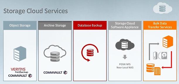 Oracle Storage Cloud Services ─ все, в чем нуждается корпоративное хранилище данных - 1