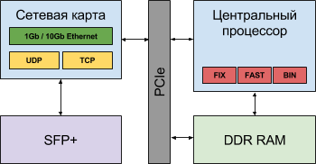Логическая схема гибридного решения с центральным процессором и TCP Offload Engine на сетевой карте