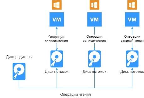 Подготовка образа ВМ с Windows - 4