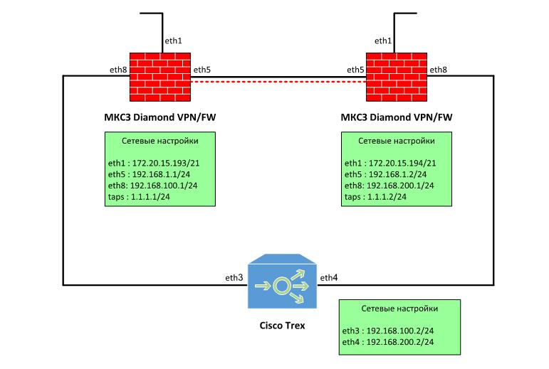 Гигабитный ГОСТ VPN. TSS Diamond - 3