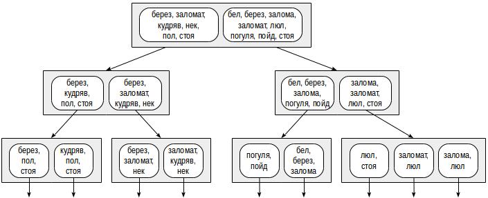 Индексы в PostgreSQL — 5 - 11