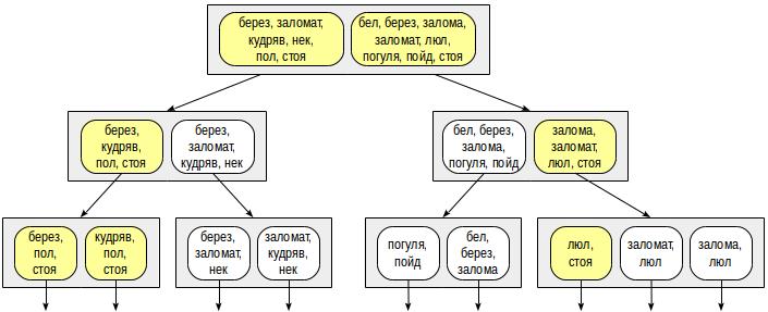 Индексы в PostgreSQL — 5 - 12