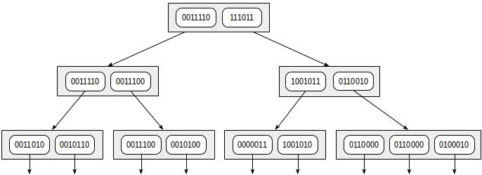 Индексы в PostgreSQL — 5 - 13