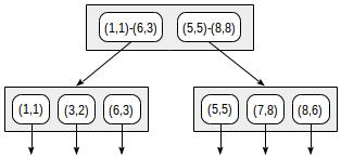 Индексы в PostgreSQL — 5 - 5