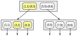 Индексы в PostgreSQL — 5 - 7