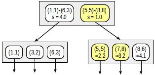 Индексы в PostgreSQL — 5 - 9