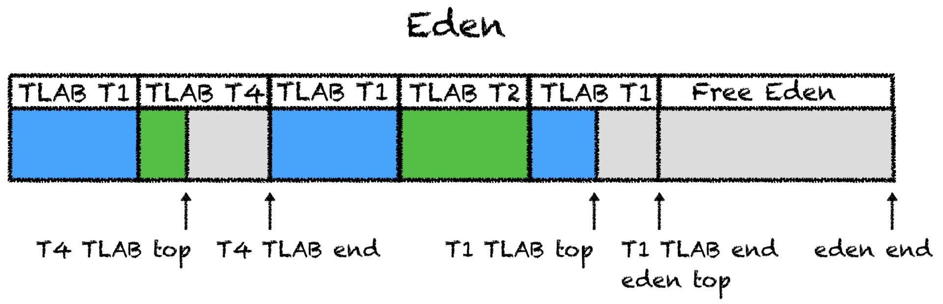 Как JVM аллоцирует объекты? - 2