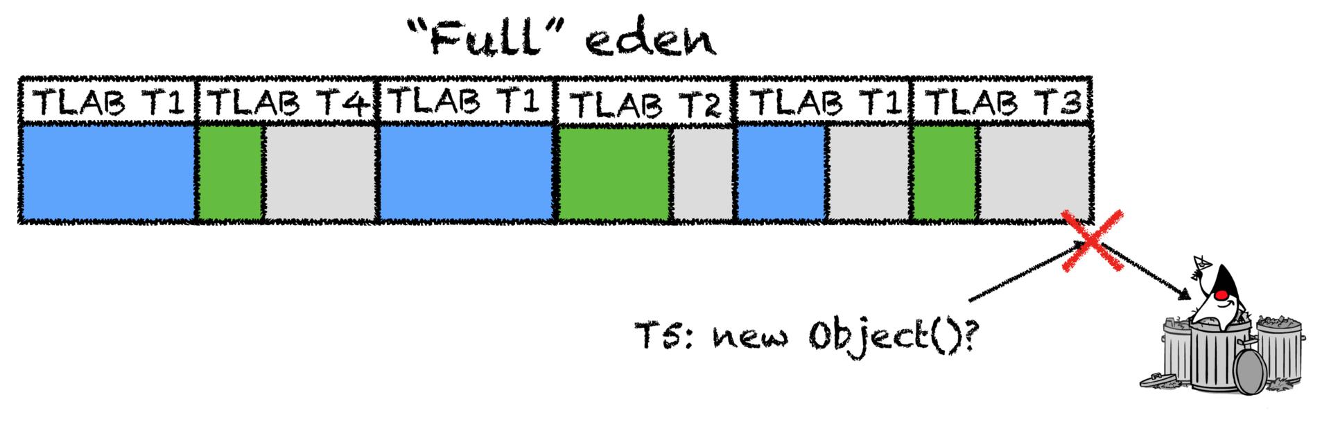 Как JVM аллоцирует объекты? - 3