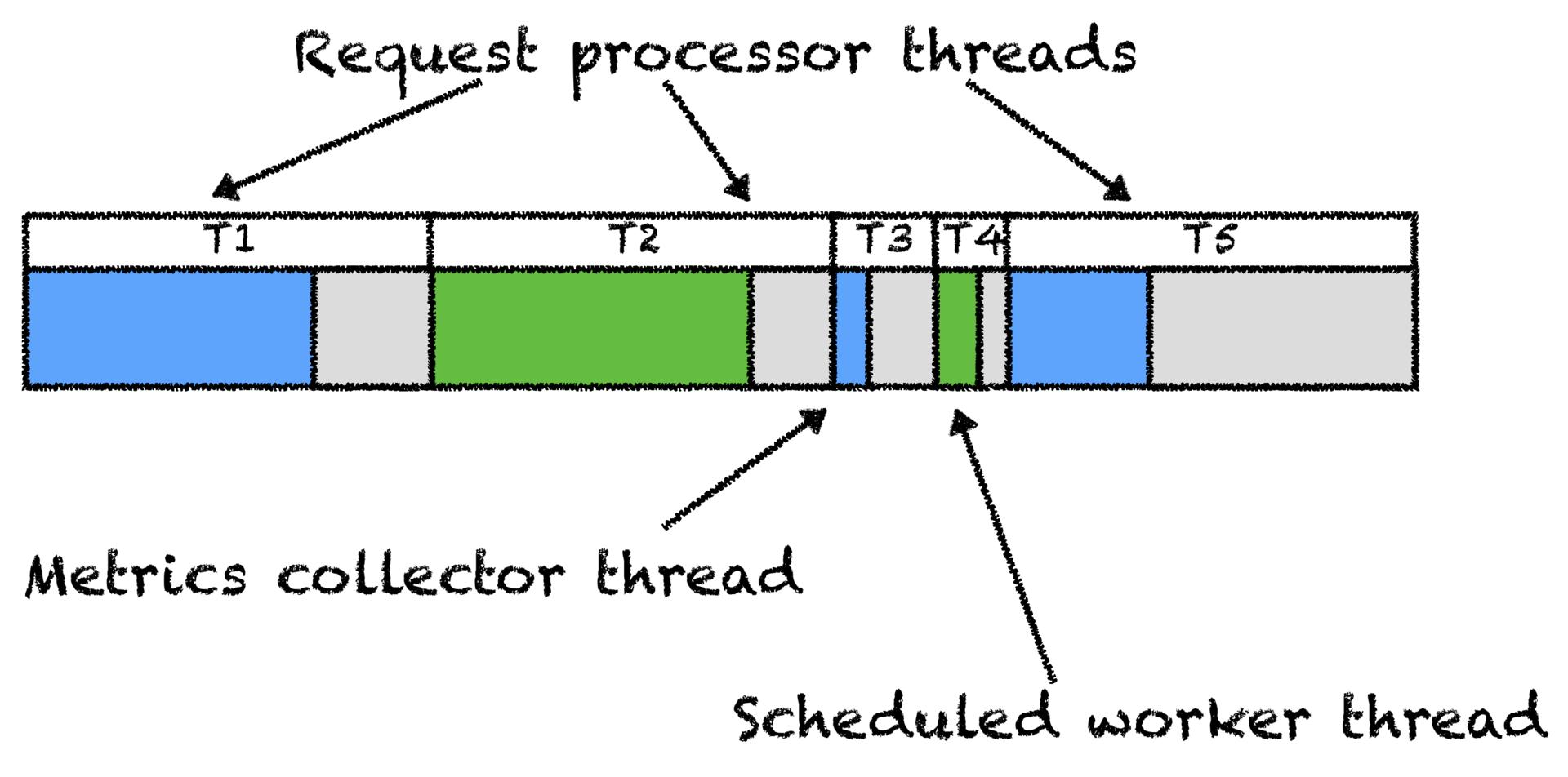 Как JVM аллоцирует объекты? - 4