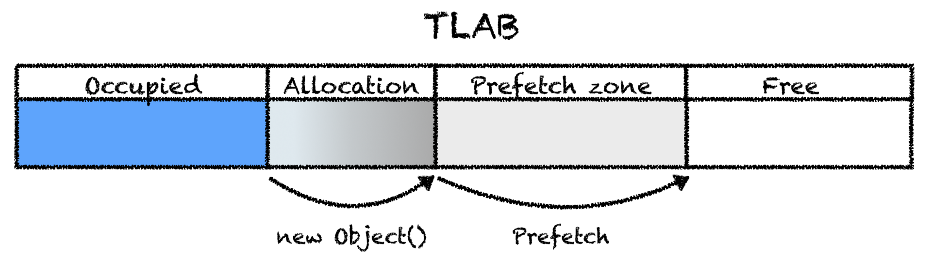 Как JVM аллоцирует объекты? - 6