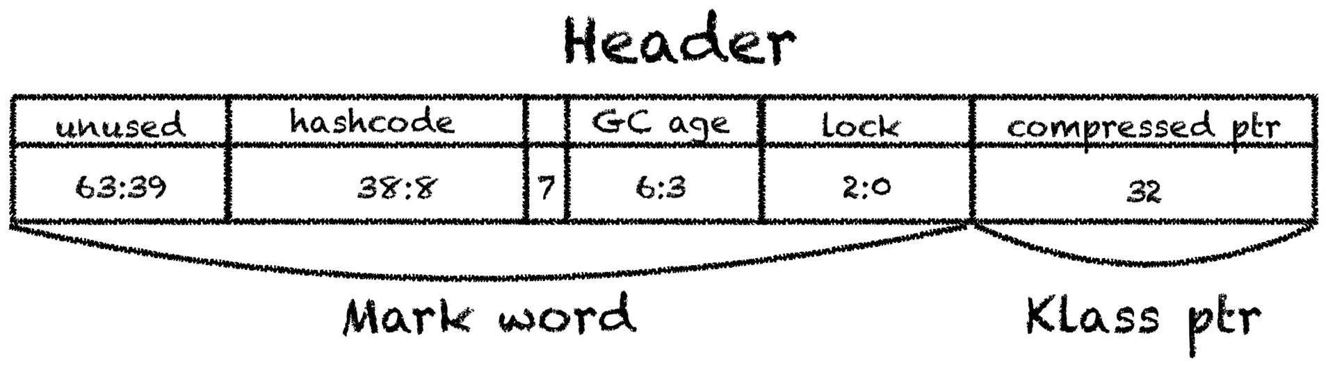 Как JVM аллоцирует объекты? - 7