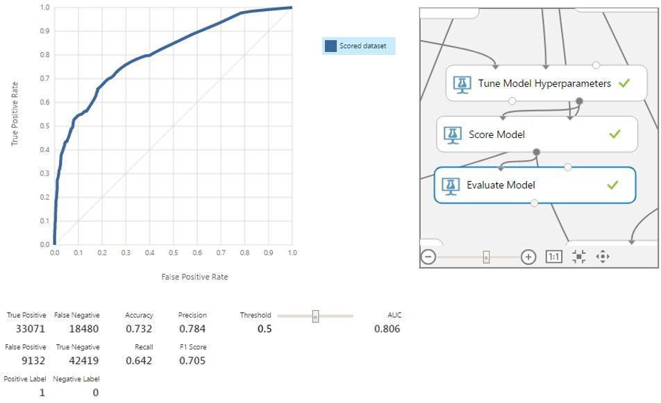Машинное обучение для страховой компании: Улучшение модели через оптимизацию алгоритмов - 14