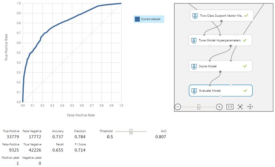 Машинное обучение для страховой компании: Улучшение модели через оптимизацию алгоритмов - 15