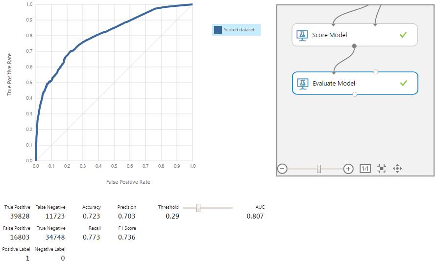 Машинное обучение для страховой компании: Улучшение модели через оптимизацию алгоритмов - 16