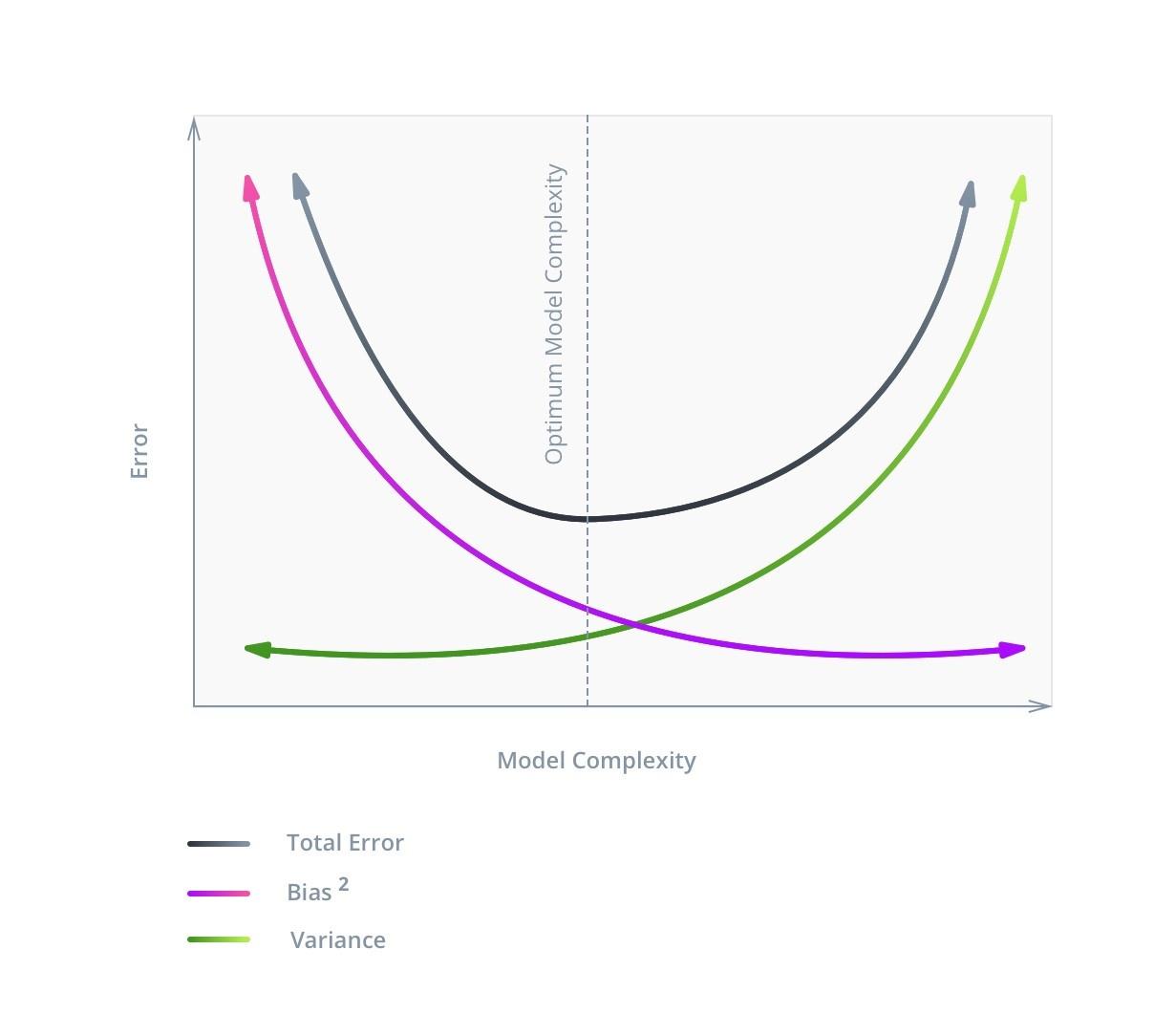 Машинное обучение для страховой компании: Улучшение модели через оптимизацию алгоритмов - 2