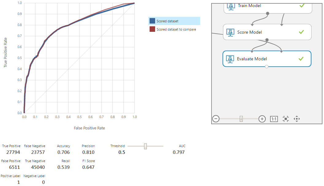 Машинное обучение для страховой компании: Улучшение модели через оптимизацию алгоритмов - 5