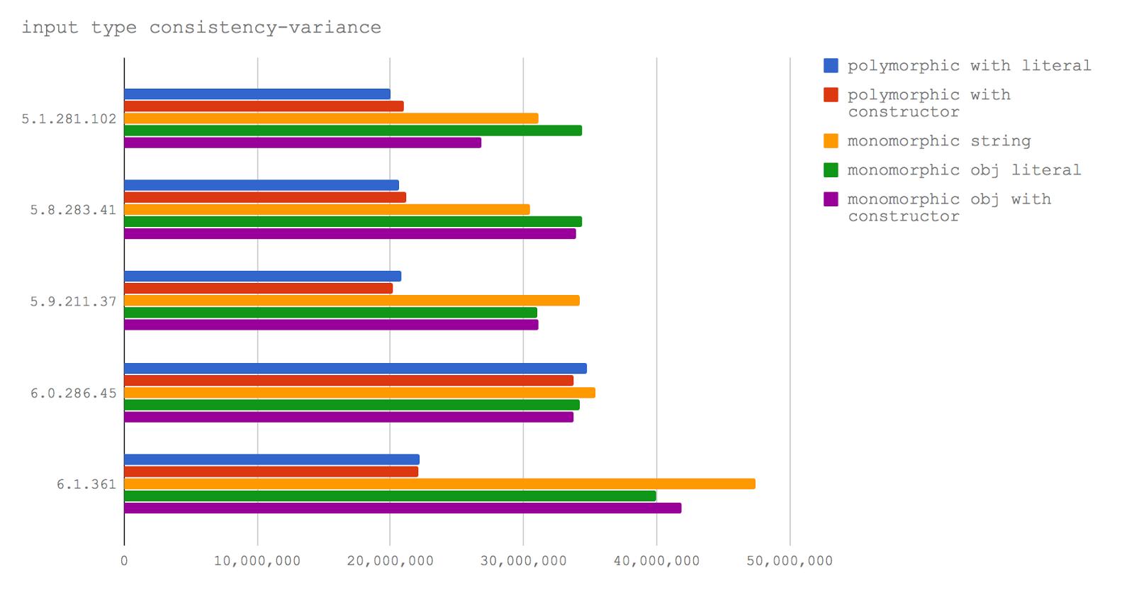 Новый V8 и скорость Node.js: техники оптимизации сегодня и завтра - 12