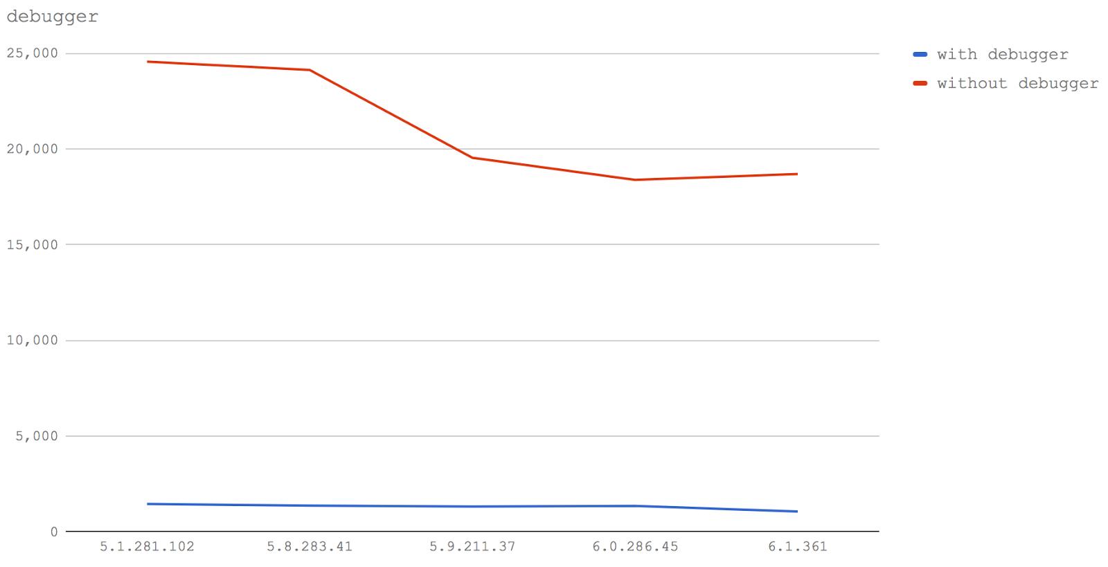 Новый V8 и скорость Node.js: техники оптимизации сегодня и завтра - 13