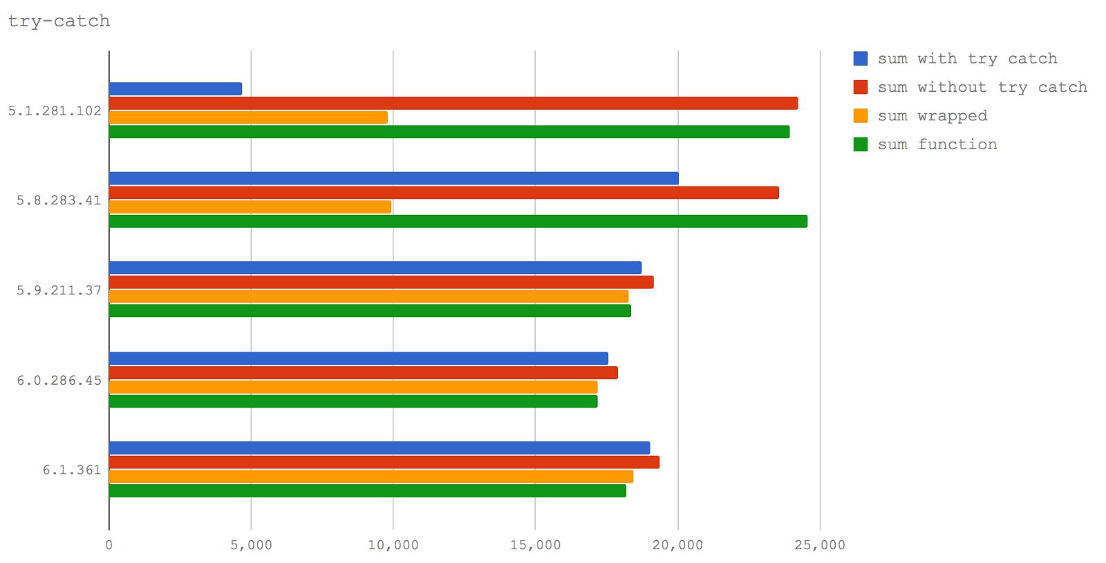 Новый V8 и скорость Node.js: техники оптимизации сегодня и завтра - 2
