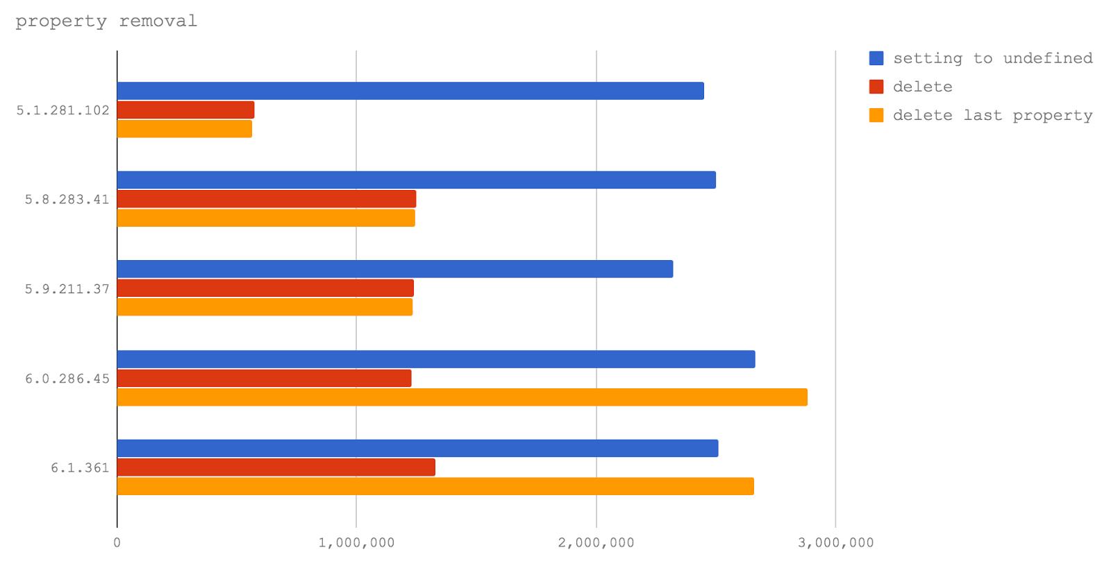 Новый V8 и скорость Node.js: техники оптимизации сегодня и завтра - 3