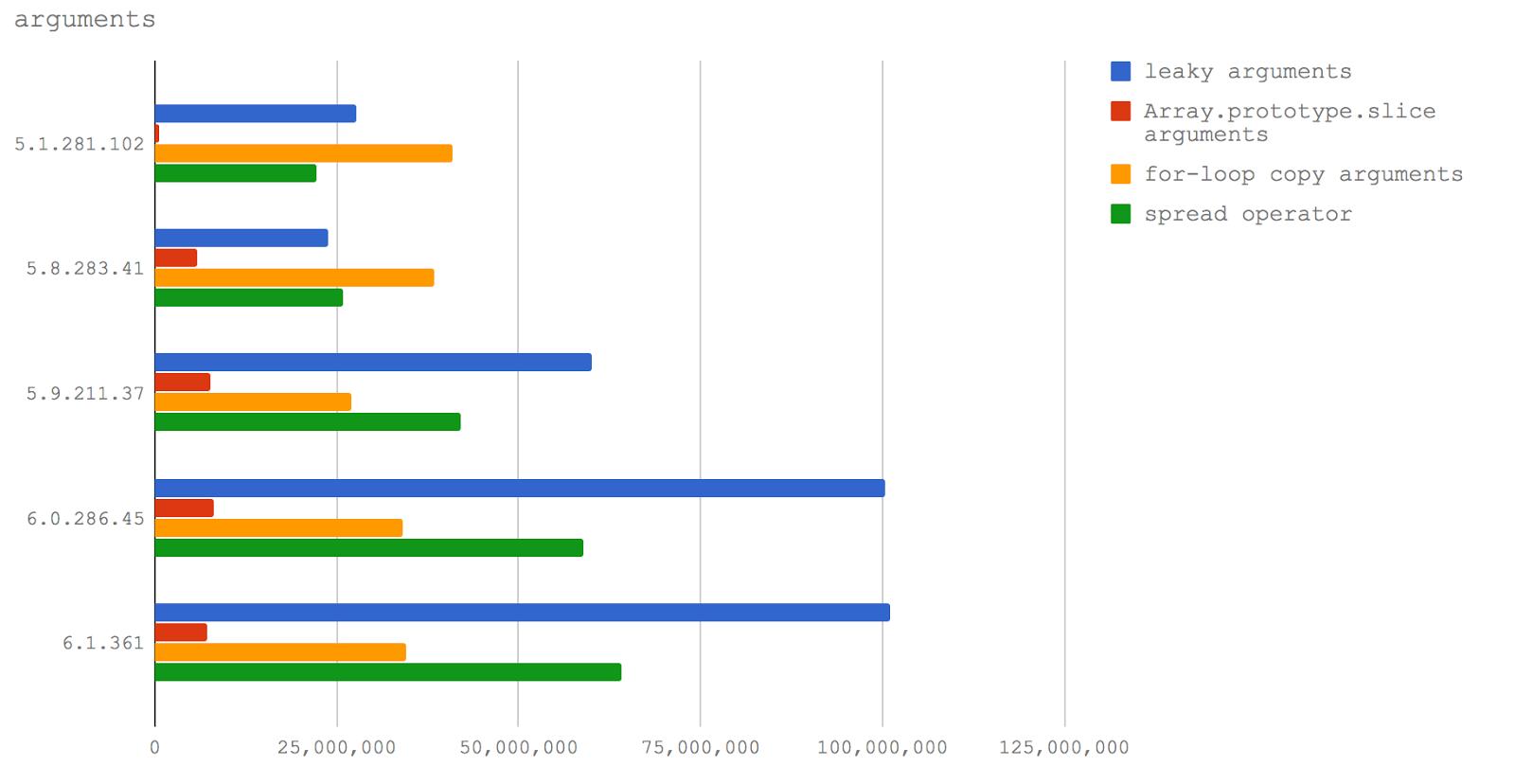 Новый V8 и скорость Node.js: техники оптимизации сегодня и завтра - 4