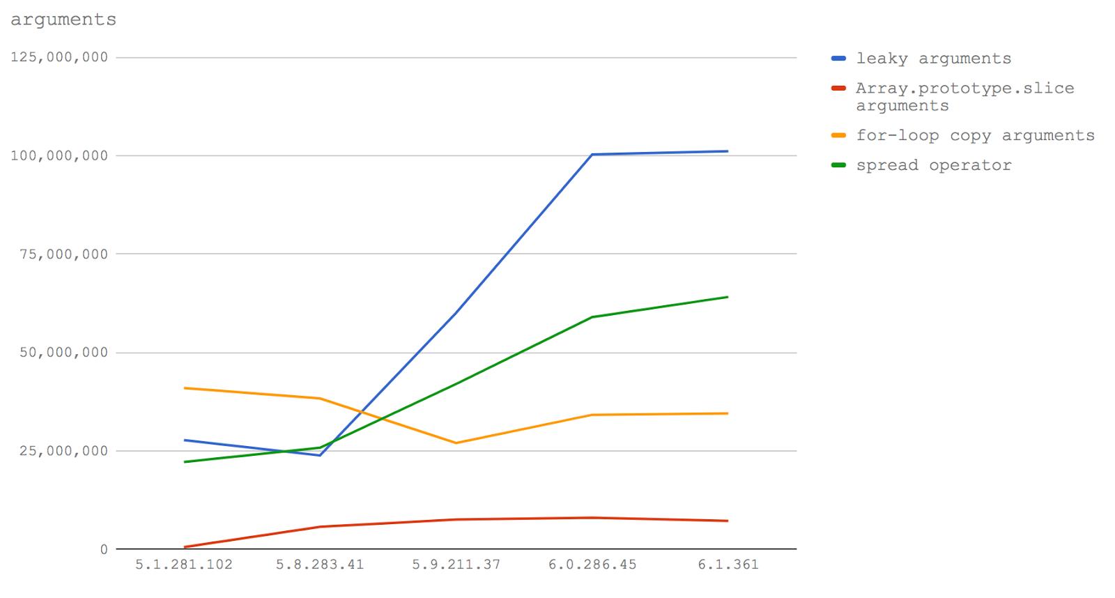 Новый V8 и скорость Node.js: техники оптимизации сегодня и завтра - 5