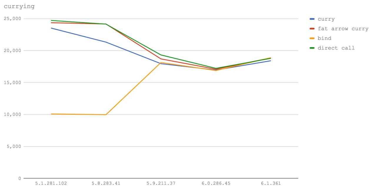 Новый V8 и скорость Node.js: техники оптимизации сегодня и завтра - 6