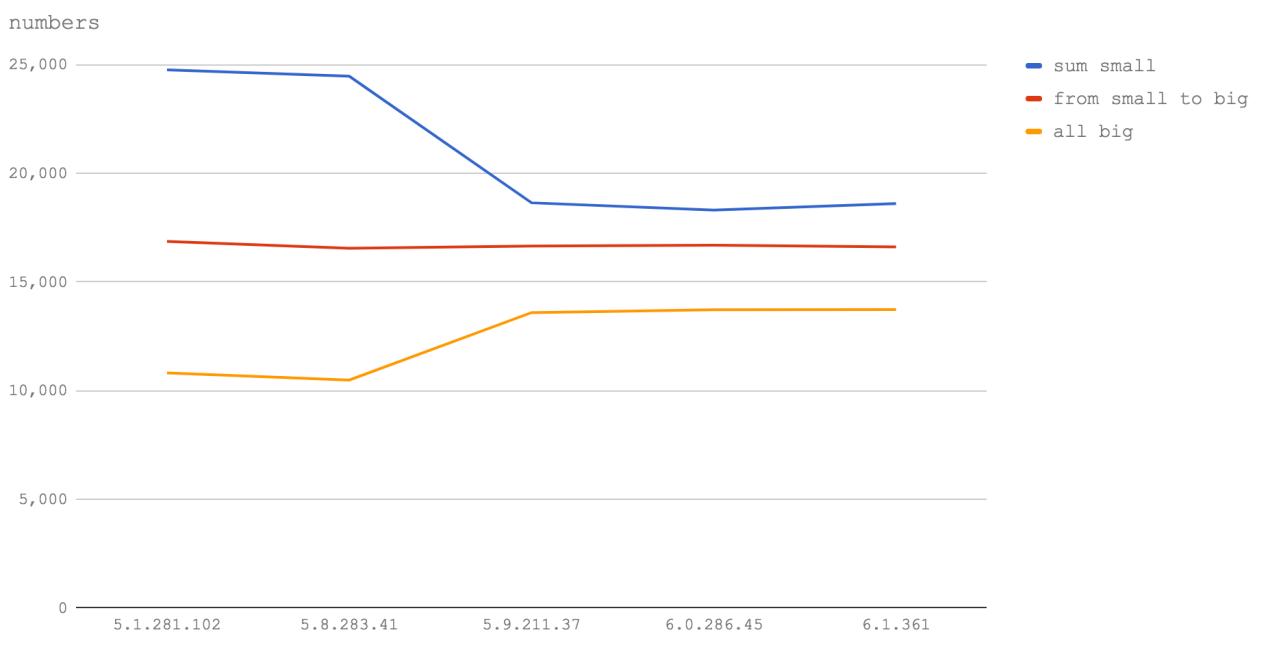 Новый V8 и скорость Node.js: техники оптимизации сегодня и завтра - 8