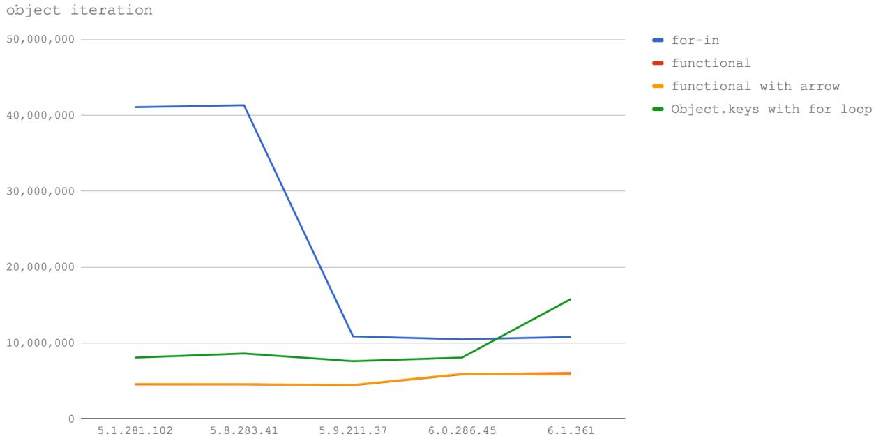 Новый V8 и скорость Node.js: техники оптимизации сегодня и завтра - 9