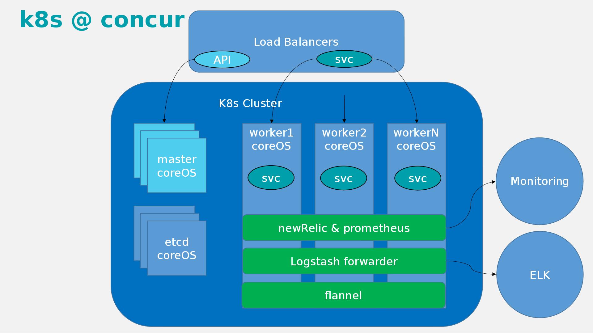 Истории успеха Kubernetes в production. Часть 2: Concur и SAP - 4
