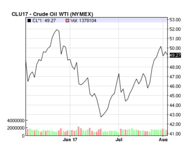 Колебания цен на нефть: виноват ли алгоритмический трейдинг? - 2