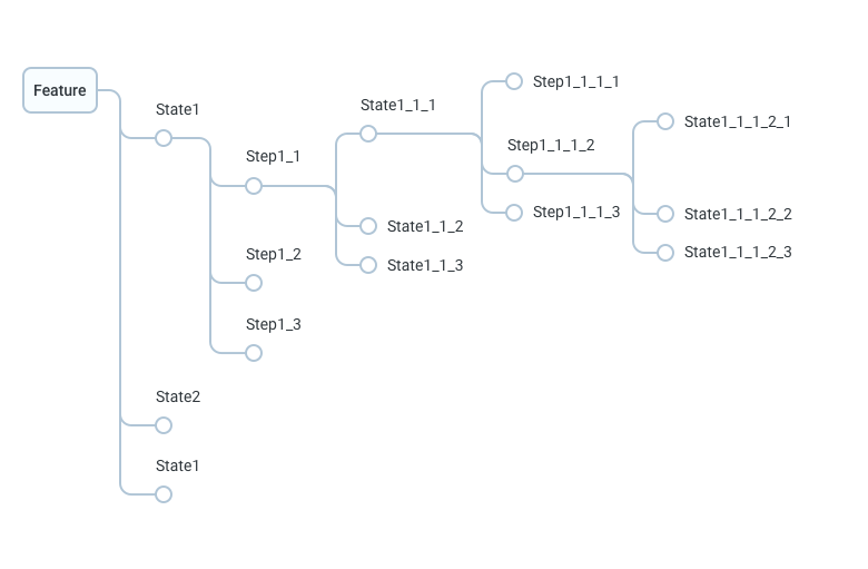 Тестовая документация. Превращаем таблицы в деревья - 2