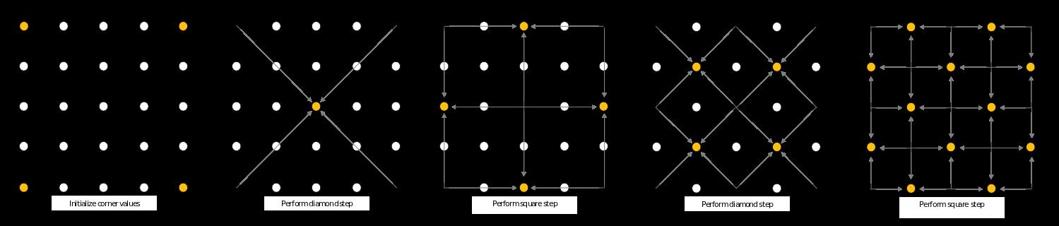 MMO с нуля. Часть 2. Наращивание функционала + алгоритм Diamond Square - 3