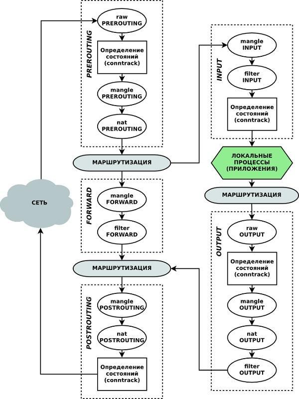 Базовая фортификация Linux: выбираем ежи и учимся рыть траншеи - 4