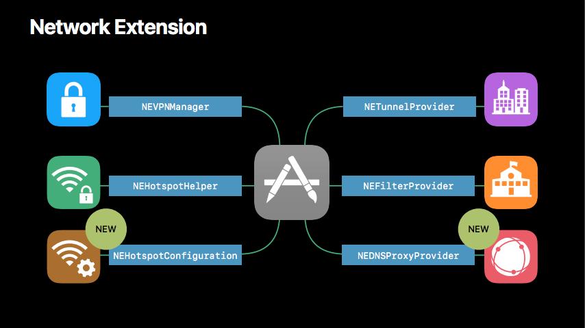 Network Extention Framework
